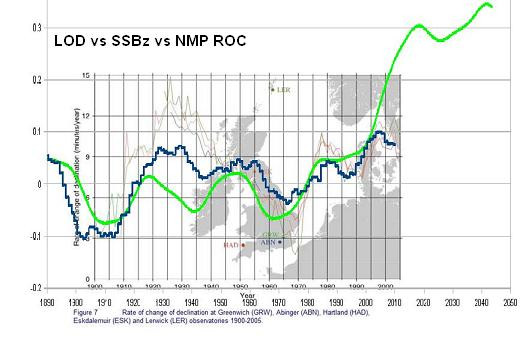 North Pole rate of change of declination vs LOD vs SSBz