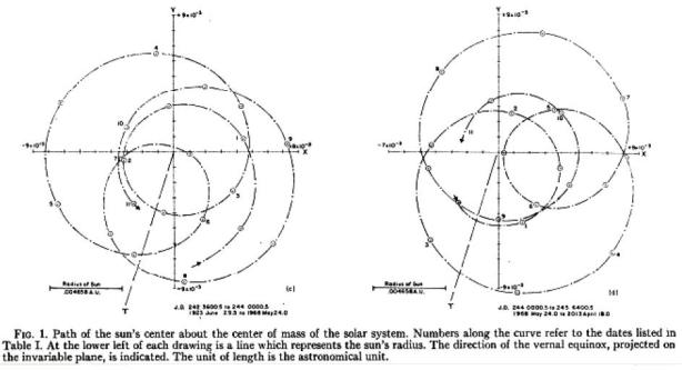 Jose 1965 Diagram of solar motion