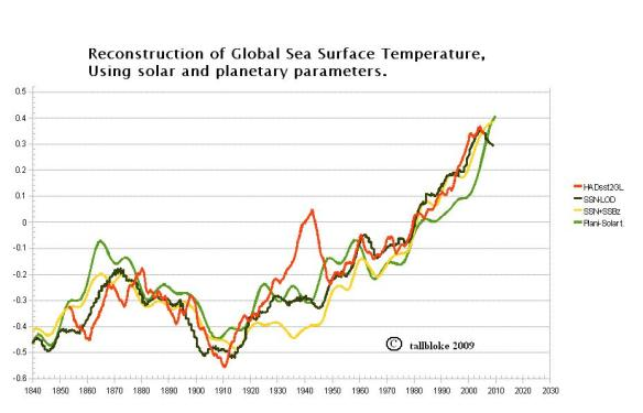 My simple solar-planetary energy model | Tallbloke's Talkshop