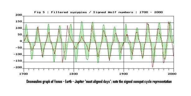 Venus Earth Jupiter alignments vs The solar cycles