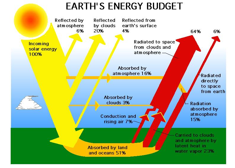 New earth energy budget from NASA