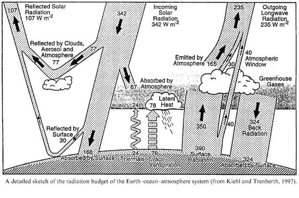 Keihl-Trenberth energy budget
