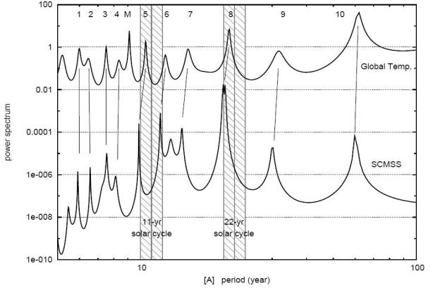 Velocity of solar motion about barycentre against global temperature