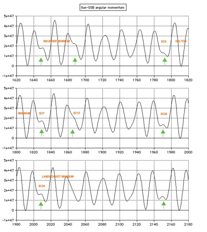 SUN-SSB ANGULAR MOMENTUM 1620 - 2180