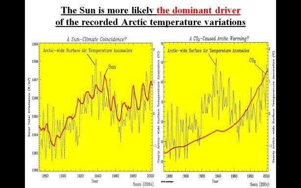 Soon - Arctic temp vs TSI vs Co2