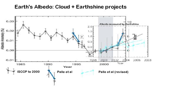 cloud-earthshine