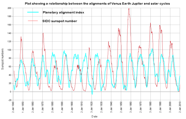 VEJ alignments - sunspot numbers
