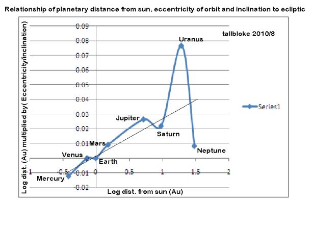 dist-orbit eccentricity-inclination