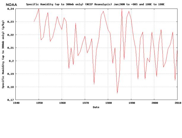 NOAA specific humidity