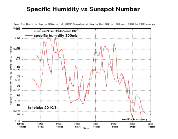 Specific Humidity vs Sunspot number