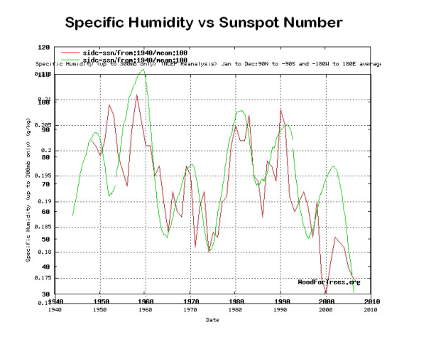 shumidity-sunspot-100month
