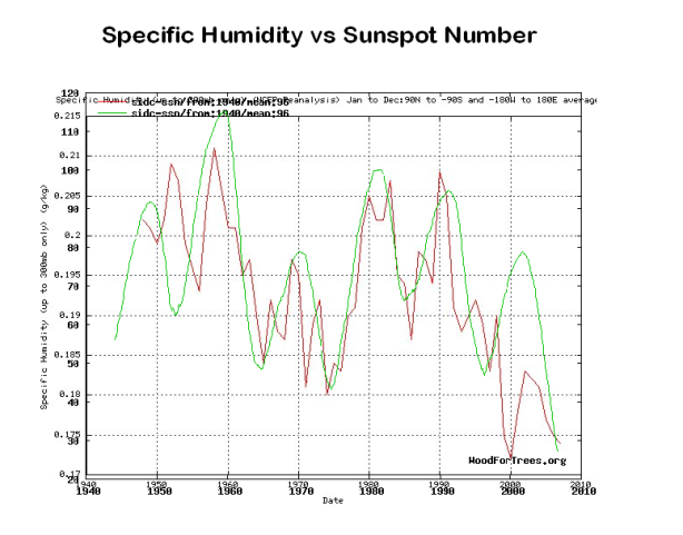 Specific Humidity vs Sunspot numbers 96 month