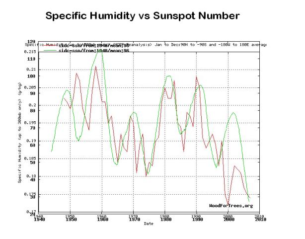 Solar activity vs specific humidity - tallbloke