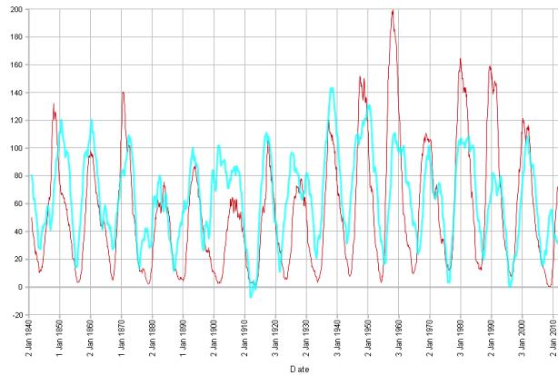 solar wind speed adjusted