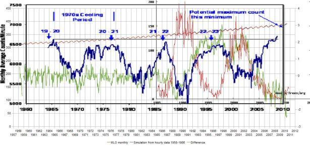 GCR_SSN_CO2 DIFF