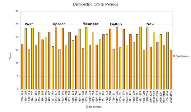 Barycentric Orbital Periods
