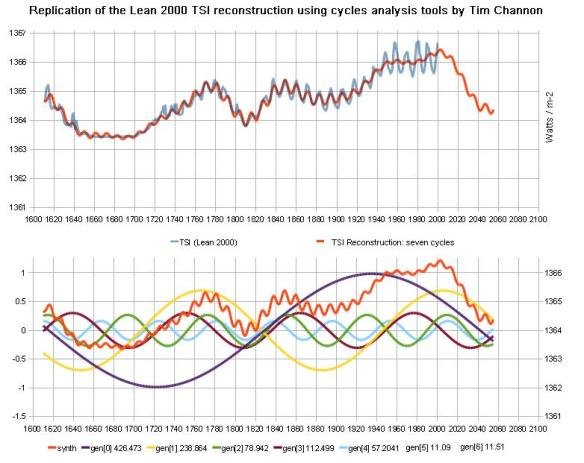 Tallbloke and Tim Channon: A cycles analysis approach to