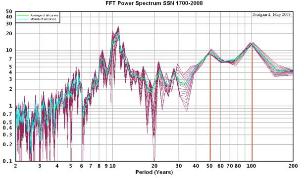 SSN spectrum - Svalgaard