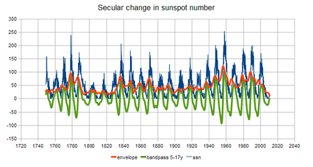 secular sunspot