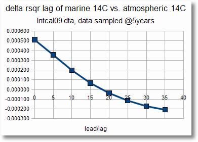 14C-solrecod-leadlag