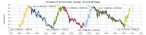 sheet-rise-fall-1