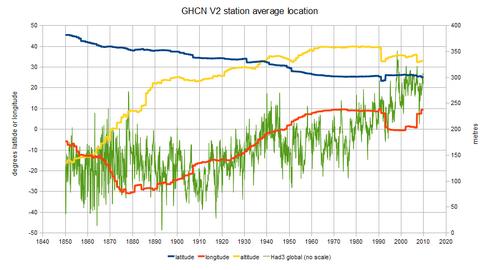 ghcn-locus-1