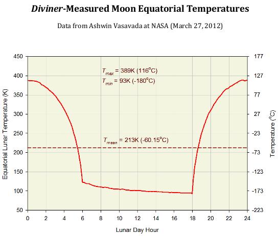 Lunar equitorial temperatures