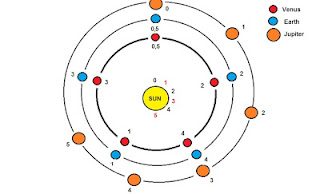 planets rotating the sun diagram - photo #17