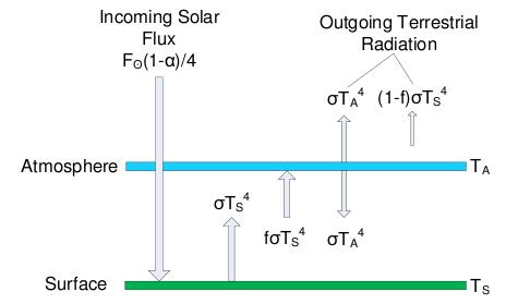 Joseph E  Postma: Copernicus Meets the Greenhouse Effect