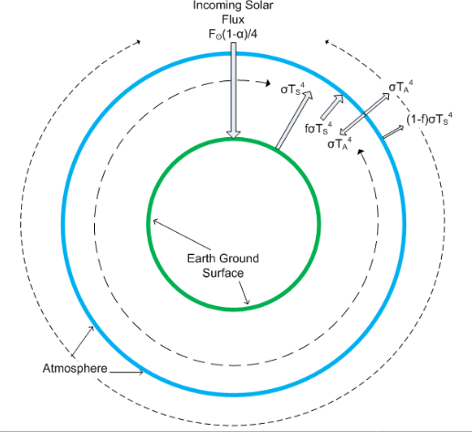 Joseph e postma copernicus meets the greenhouse effect figure 2 the standard model greenhouse effect re drawn as a circle to represent the shape of the earth the averaged incoming solar flux comes in from ccuart Image collections