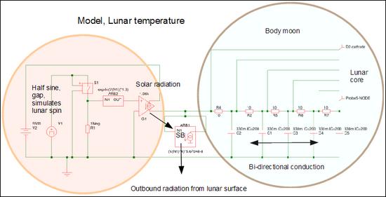 model-lunar