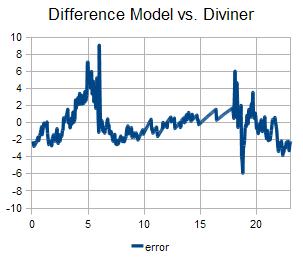 model-lunar-error