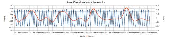 solar-bary