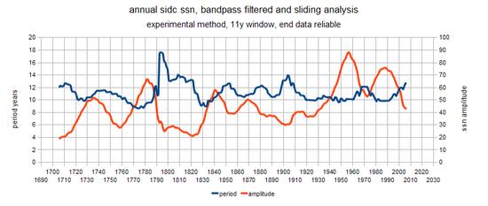 ssn-period-slide
