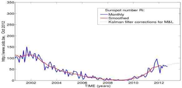 Gerry Pease: Solar Cycle 24 Maximum | Tallbloke's Talkshop