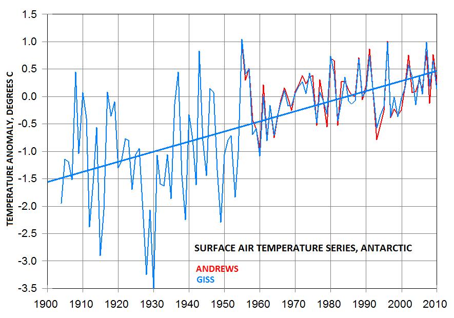 [Immagine: antarctica_temp_trends2.png]