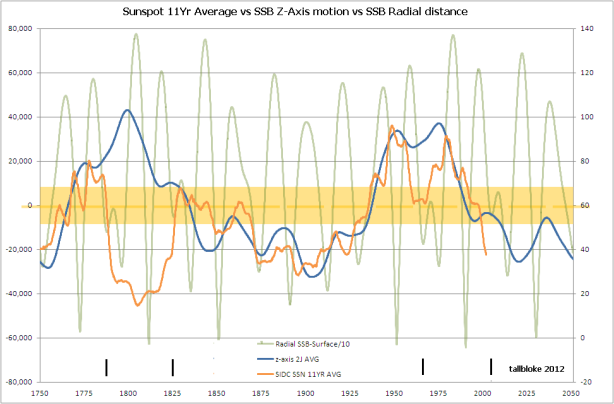 Miles Mathis: The Cause of the Solar Cycle | Tallbloke's Talkshop