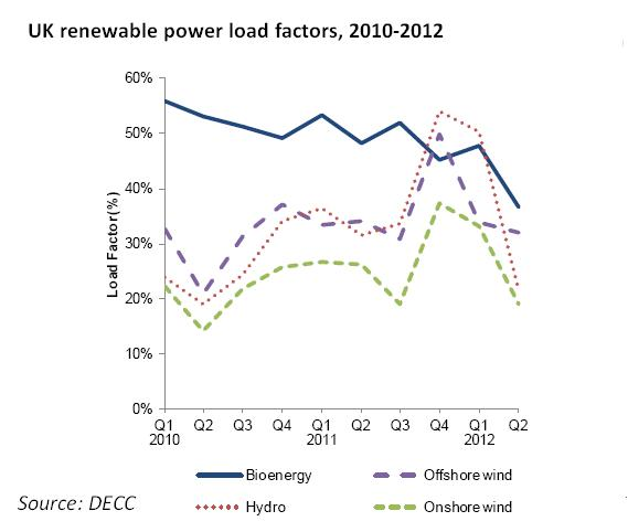 DECC provided figures