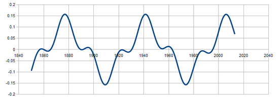 solar cycle frequenct analysis