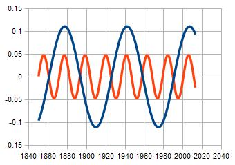 solar cycle analysis