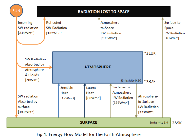 Fig. 1 - Energy Flow Model for the Earth-Atmosphere