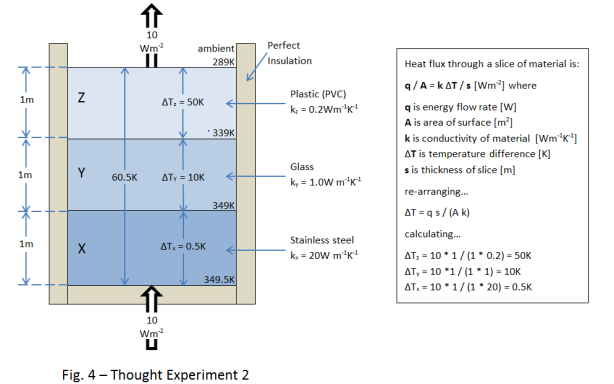 Fig. 4 - Thought Experiment 2