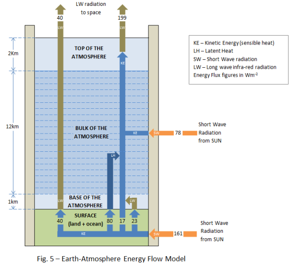 Fig. 5 - Earth-Atmosphere Energy Flow Model