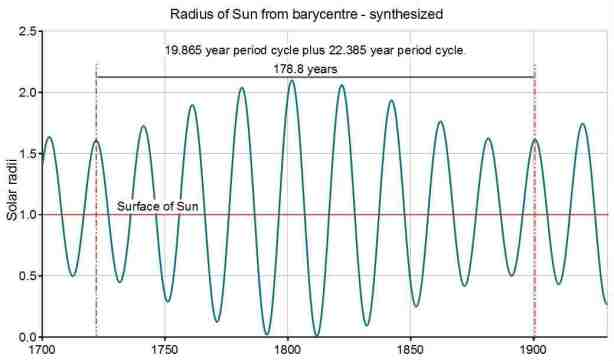 Fig3a_Solar_radius_-_Synthesized_01