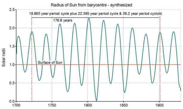 Fig3b_Solar_radius_-_Synthesized_02