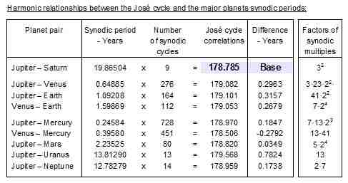 Table2_Synodic_periods_table_01