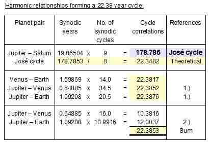Table3_Synodics_&_22.38_year_cycle_01