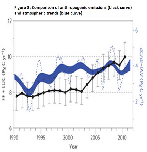 airborneco2-emissions