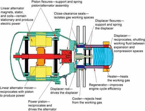 Free-piston engine