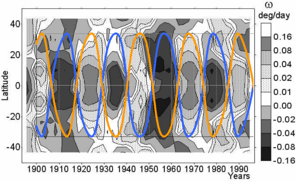 J-E-V cycles compared to solar rotation rate 1910-2000